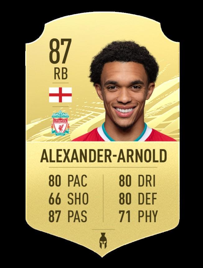 Beste Rechtsverteidiger in FIFA 21